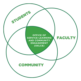 Venn diagram: Students, Community, Faculty - with OSLCE as the center