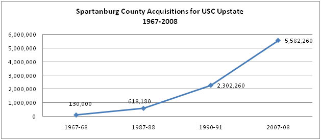 Sacs Compliance Report Usc Upstate