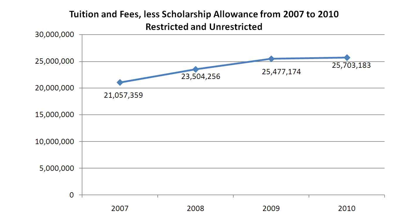 Tuition and Fees, less Scholarship Allowance from 2007 to 2010 Restricted and Unrestricted