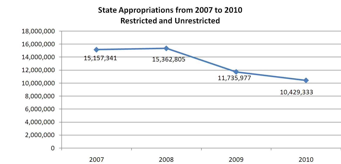 State Appropriations from 2007 to 2010 Restricted and Unrestricted