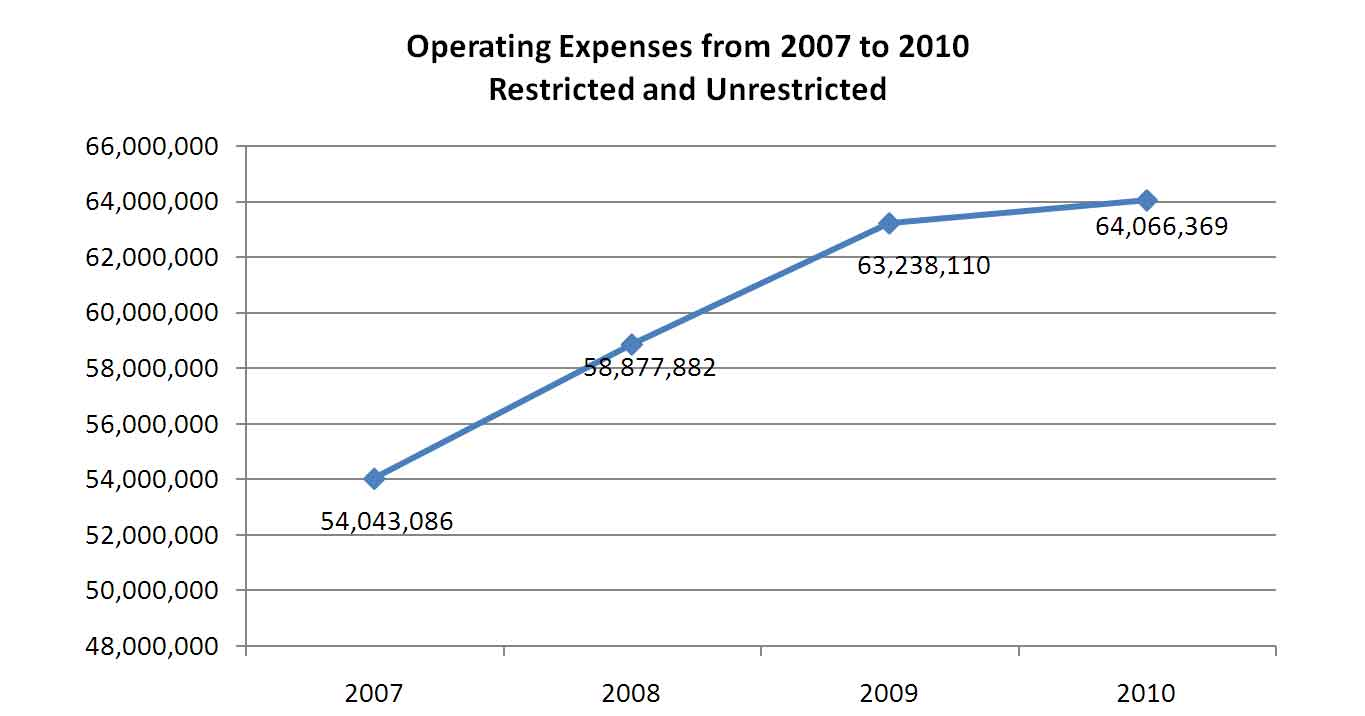 Operating Expenses from 2007 to 2010 Restricted and Unrestricted
