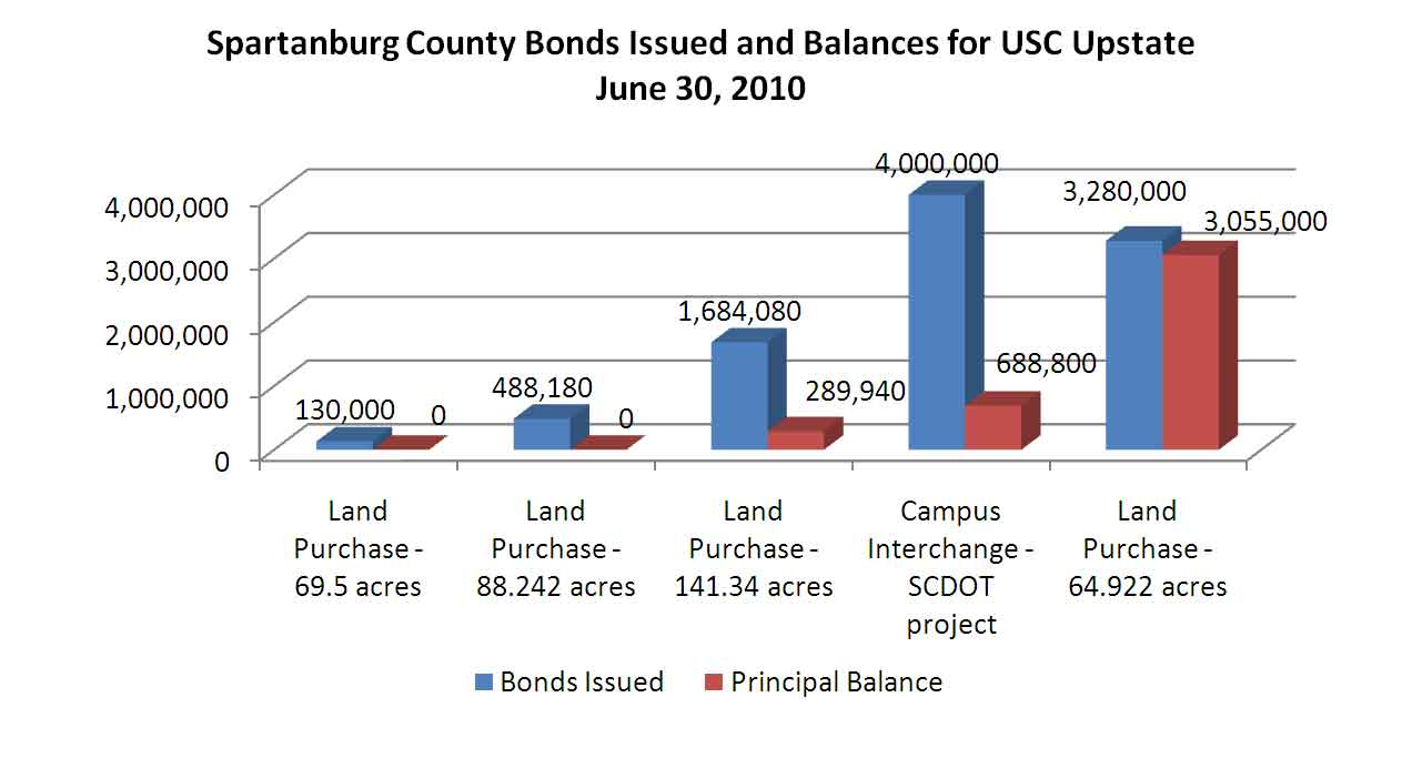 Spartanburg County Bonds Issued and Balances for USC Upstate June 30, 2010