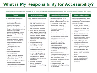 What is my Responsibility for Accessibility?