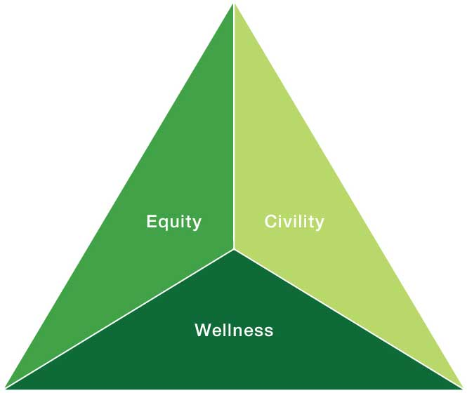 Equity Civility Wellness Image