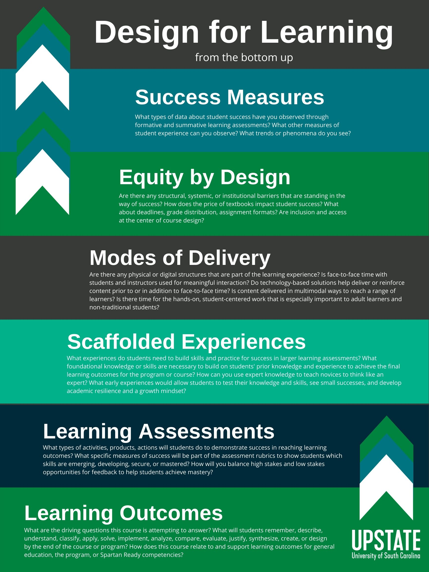 Design for Learning from the bottom up: Learning Outcomes, Learning Assessments, Scaffolded Experiences, Modes of Delivery, Equity by Design, Success Measures. full text provided on the page.