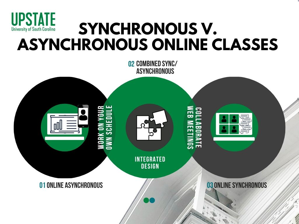 Synchronous v. Asynchronous Online Classes. Asynchronous-work on your schedule, synchronous-Collaborate Web meetings, combined-integrated design